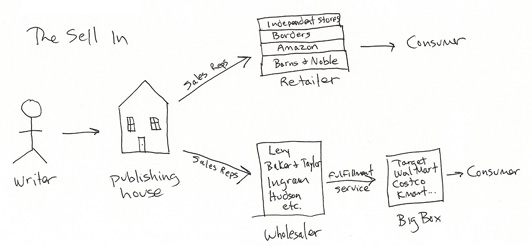 The Sell-In Diagram